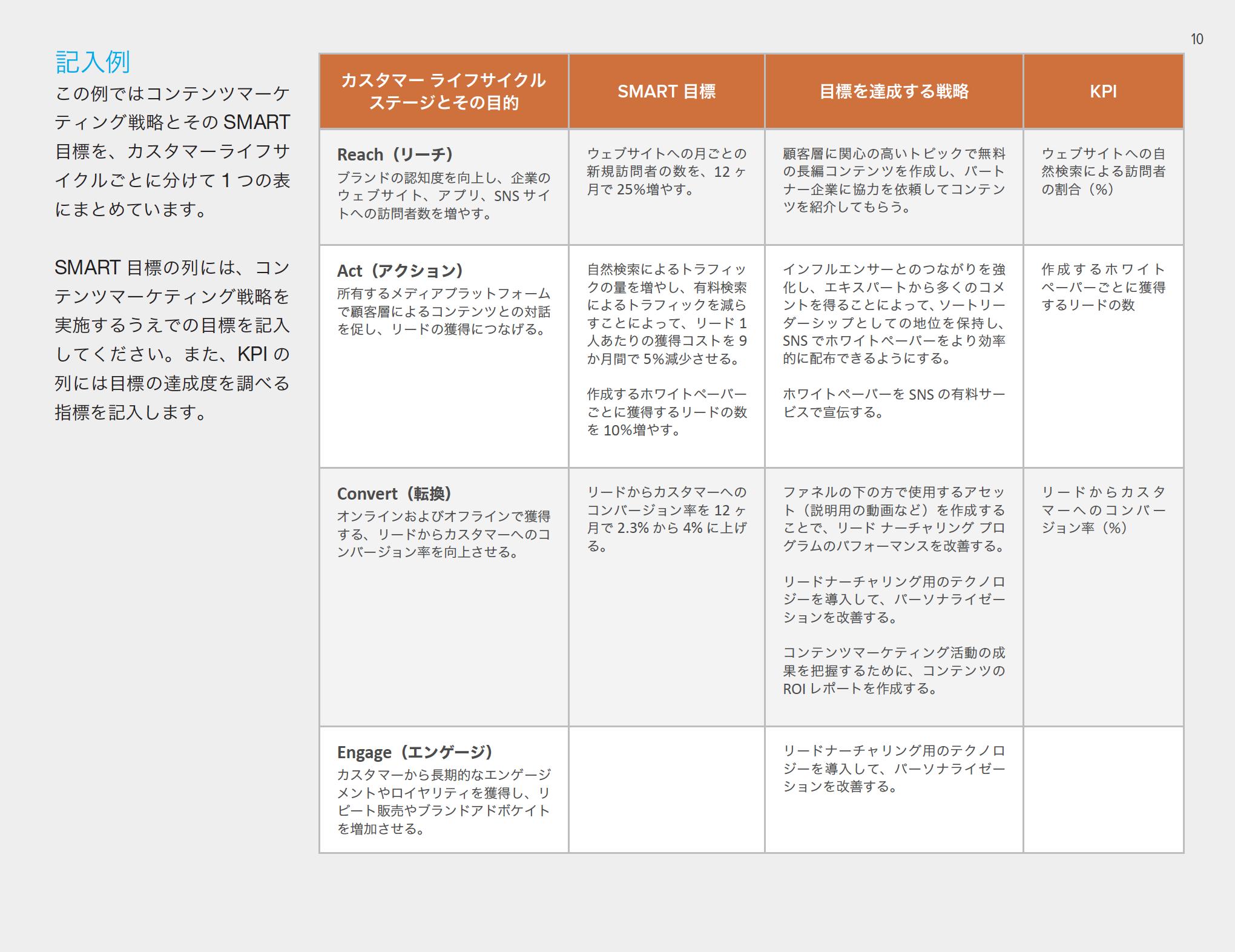 コンテンツマーケティングプランニングテンプレート資料ダウンロードはこちら
