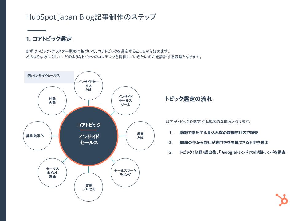 HubSpotブログ編集長が語る! 見込み客を惹きつける HubSpot Japanのブログ戦略とは_11