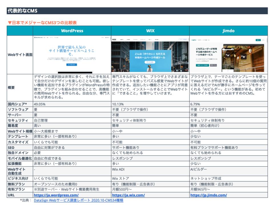 CMSを活用したWEBサイト作成ガイド & CMS選定シート_03