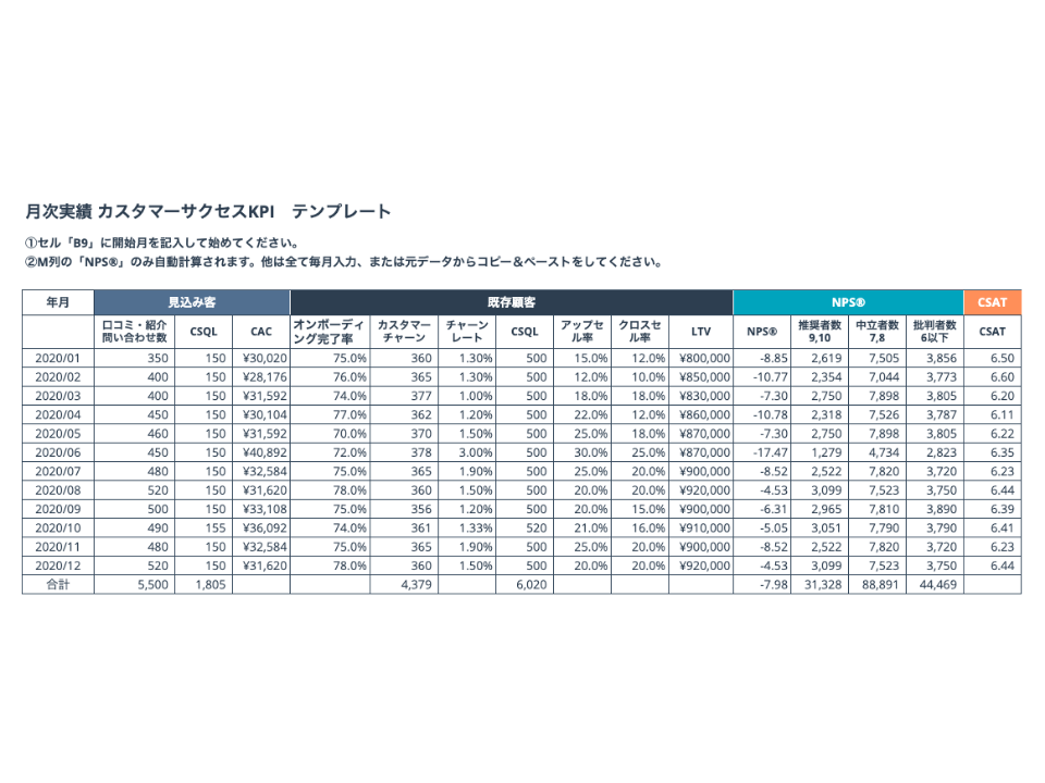 カスタマーサクセス部門を成功に導くKPIテンプレート_03