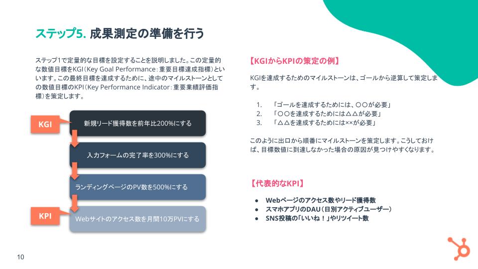 顧客を惹き付けるためのデジタルマーケティング戦略ガイド_05